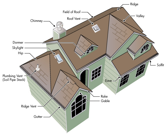 Roofing styles terms roofing repair and replacement for Building terms with pictures